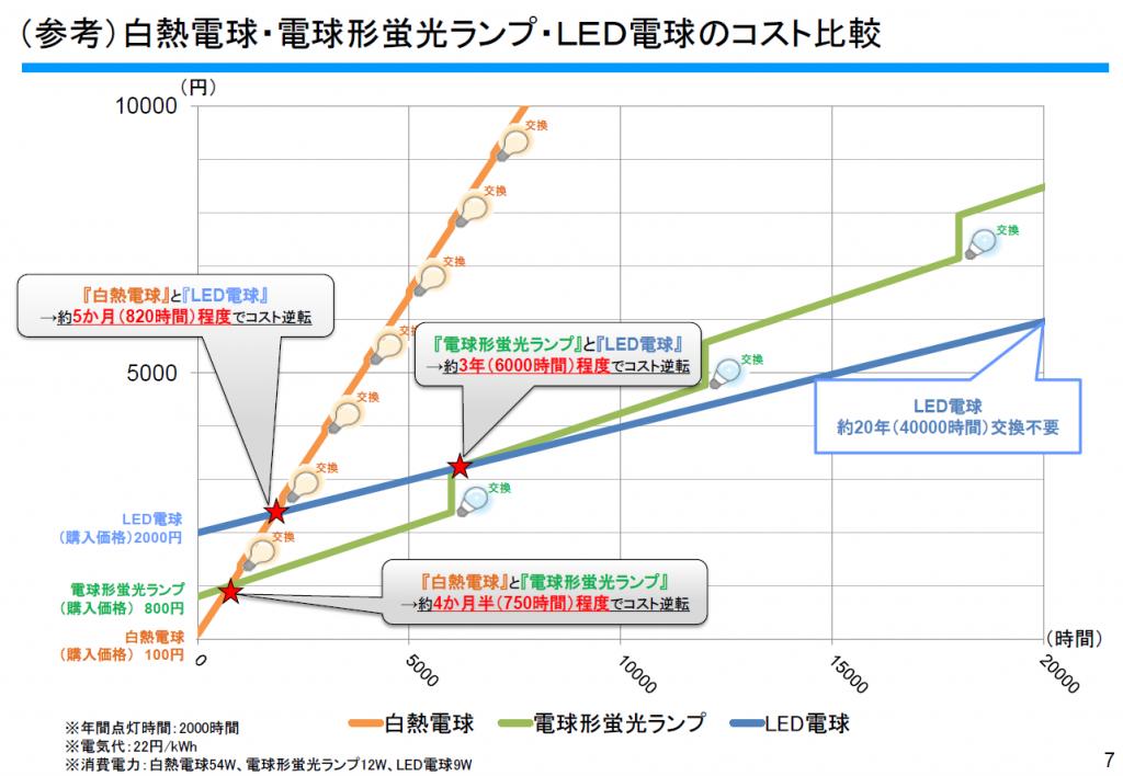 LED図1